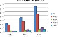 Vision Impairment projections -  high resolution